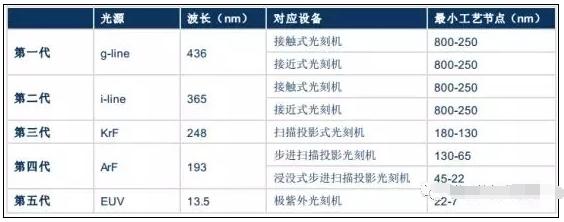 ASML承诺对向中国出口集成电路光刻机持开放态度