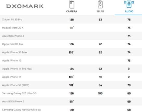 DxO:同比其他型号,iPhone 12几乎每一...