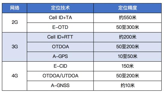 从2G到5G,蜂窝网络定位技术的发展史