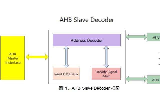 AHB Slave Decoder和AHB Slave Interface接口的使用说明