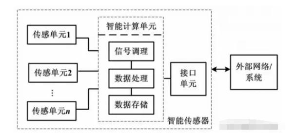 智能传感器关键技术及典型应用场景