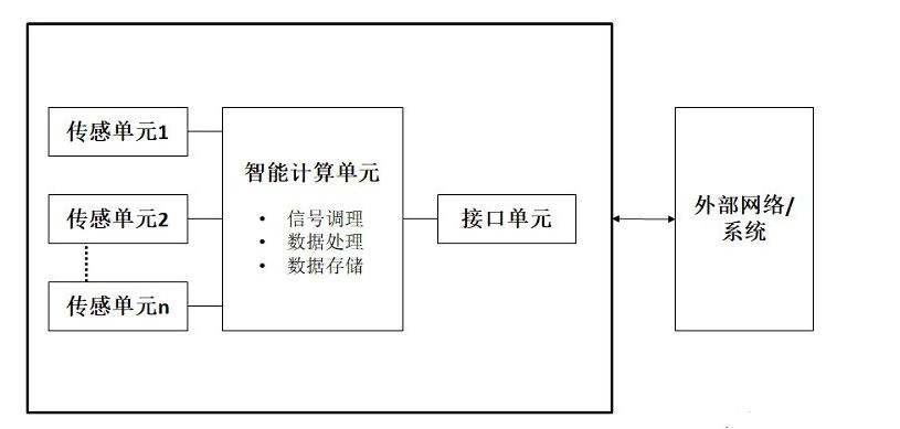 智能传感器的分类及通信接口
