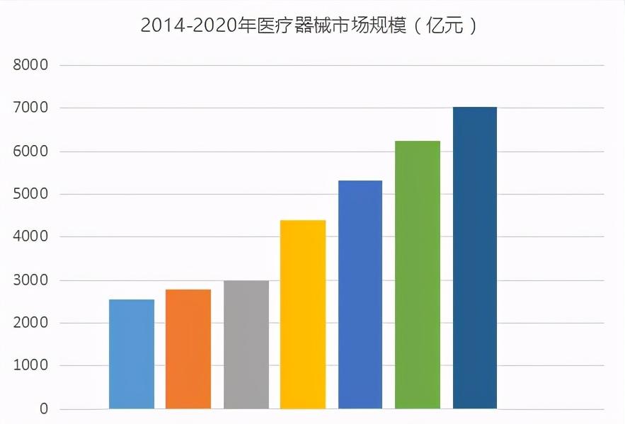 中國醫療器械市場規模,如何突破困境