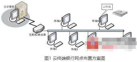 云終端銀行網點布置方案的特點及應用設計