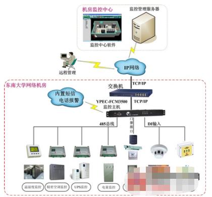 银行自助网点的信息通信运行维护管理智能化的解决方...