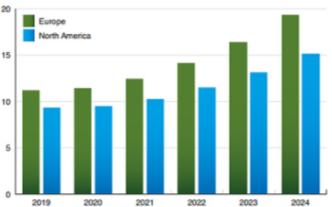 预计到2024年欧洲和北美的联网楼宇自动化系统安...