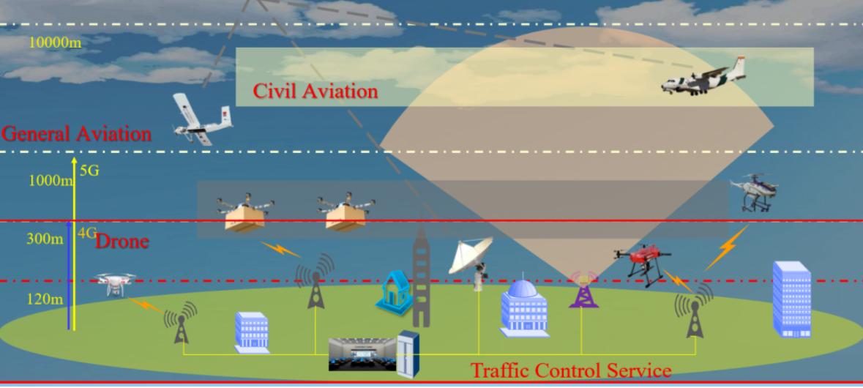 无人机空中移动性管理分布式控制框架