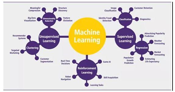 干货:遇到不同问题或项目应采取的不同机器学习算法