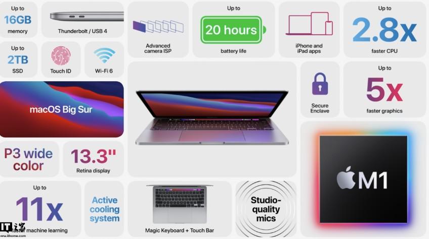 苹果新款MacBook Pro发布:搭载M1芯片