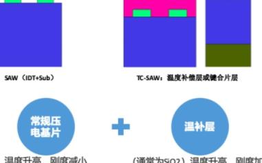 左蓝微电子:5G时代射频前端的机遇与挑战