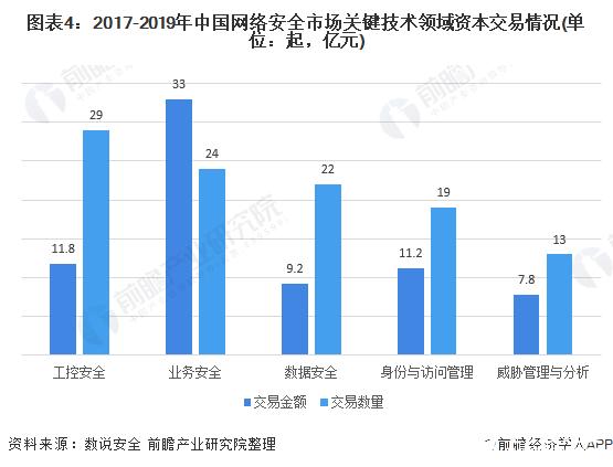 图表4:2017-2019年中国网络安全市场关键技术领域资本交易情况(单位:起,亿元)