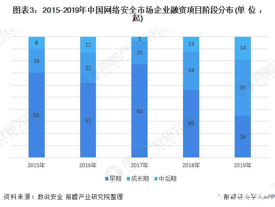 图表3:2015-2019年中国网络安全市场企业融资项目阶段分布(单位:起)