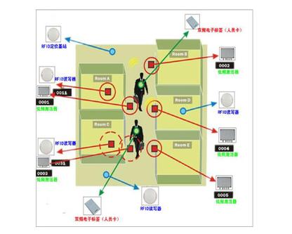 简述RFID智能定位技术的原理、作用和应用