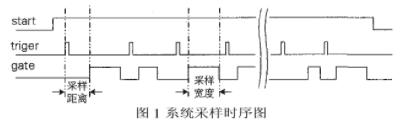 基于EPF10K30E系列FPGA实现变采样门连...