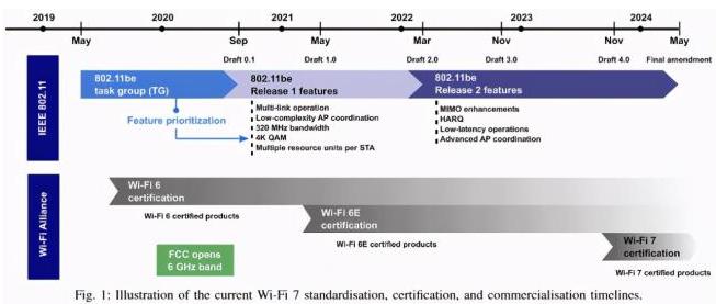 欧洲发布6GHz技术标准,Wi-Fi7将在202...