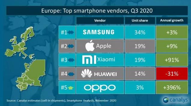 小米或将击败苹果,有望跻身欧洲智能手机市场前两名