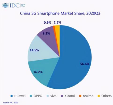 中国5G手机市场,华为以超五成份额占据绝对优势