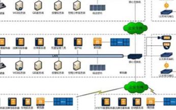 平安城市数字监控系统的特点、功能及方案应用