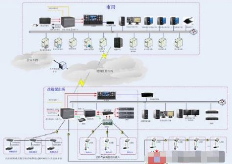 基于多业务网络交换平台的某市治安监控系统的方案设...