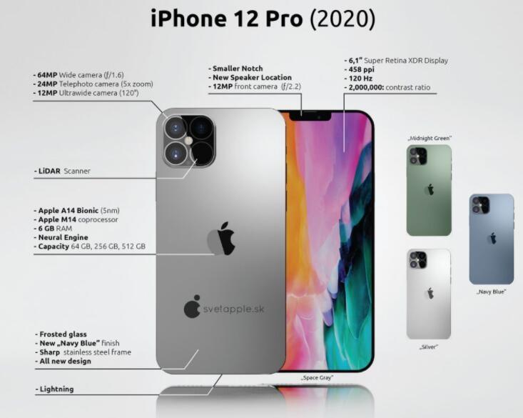 3D ToF开启未来AR之路,iPhone12 ...
