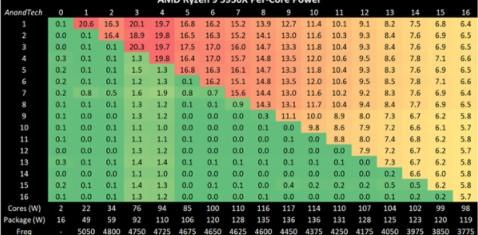 锐龙5000系列的功耗表现如何?