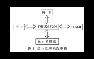 基于16位定点运算DSP TMS320C2XX系...