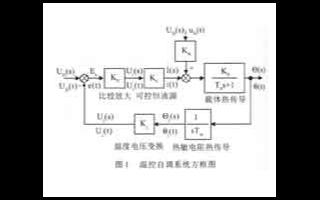 基于EDFA模块实现高精度、宽范围的温控电路设计