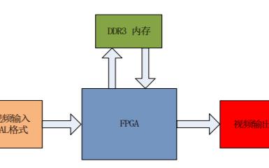 使用MZ7035開發板實現XILINX FPGA的入門
