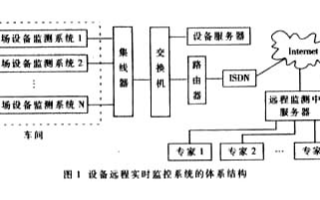 基于浏览器/服务器体系结构实现设备远程监控系统的...