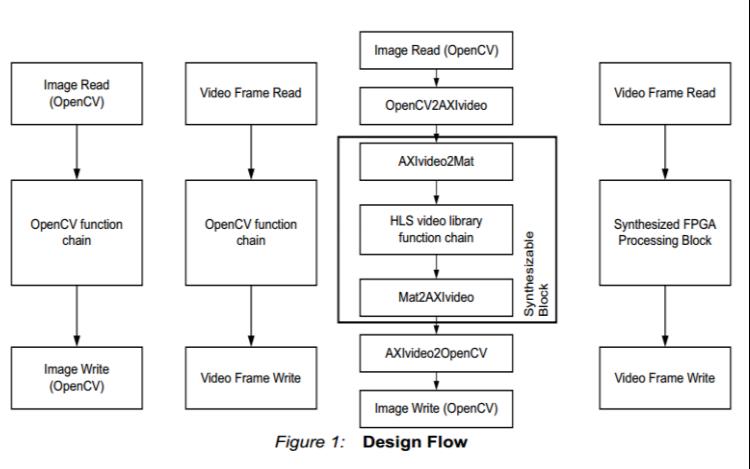使用MZ7035系列开发板实现XILINX FPGA HLS 图像入门教程免费下载