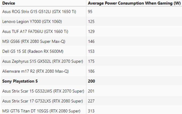 索尼PS5实测:运行大型游戏,功耗竟达到200瓦