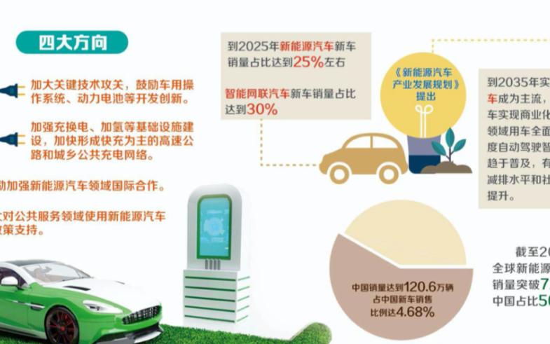 新能源汽车产业发展规划(2021-2035年) ...