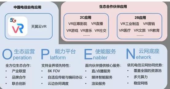"""中国电信与华为联合推出""""中国电信天翼云VR能力开..."""