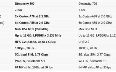 联发科推出入门级5G芯片:天玑700芯片