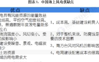 """中國海上風電裝機容量穩健上升,容量和新增容量""""雙贏"""""""