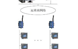 关于安全用电管理云平台系统的设计以及实例应用