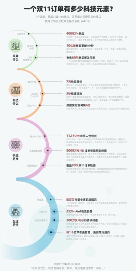 阿里AI在双11迎来技术挑战,翻译3.7万亿单词