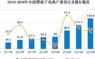 中國鋰離子電池行業市場規模達到1750億元,增速...