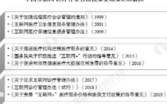 中国互联网+医疗行业市场规模超270亿元,行业发...
