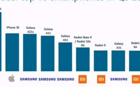今年三季度全球热销手机前十名中有五款来自三星