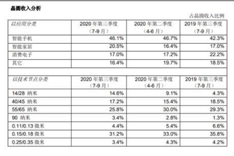 中芯国际Q3季度创造了历年来营收最佳纪录