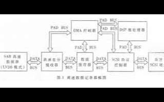 基于SCSI协议控制器FAS466实现专用高速S...