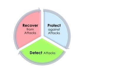 物联网设备攻击激增,如何保障代码与数据完整安全