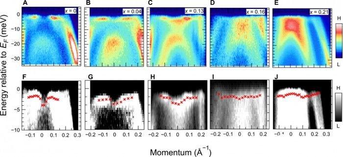 东京大学研究员用第五种物质形态制造出新型超导体首次成功
