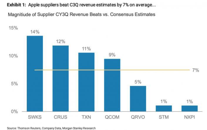 数据表明:iPhone12系列需求比预期的要强得多