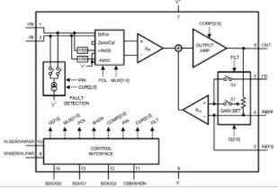 NS零点漂移仪表放大器LMP8358的功能特点及...