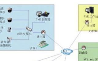 基于IP網絡架構實現網絡監控系統的設計方案