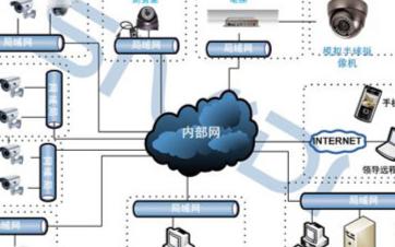 工厂视频监控系统的应用需求及设计方案分析