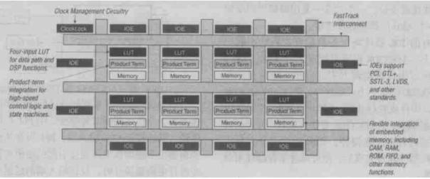 可编程逻辑器件APEX20K的特点、功能及应用案...