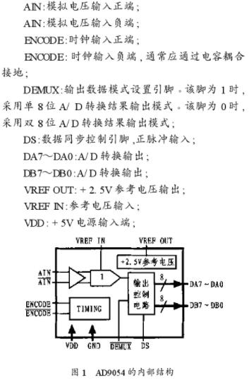 基于EPM7128SQC100和AD9054BS...